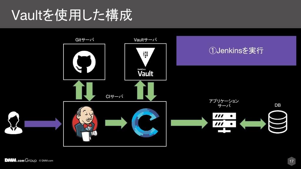 © DMM.com を使用した構成 サーバ アプリケーション サーバ ① を実行 サーバ サーバ