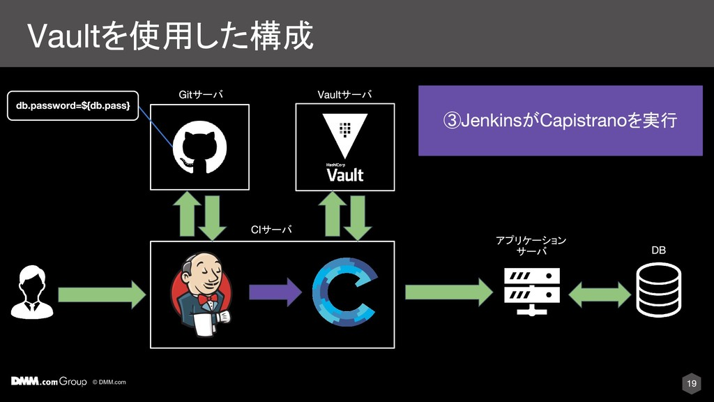 © DMM.com を使用した構成 サーバ アプリケーション サーバ ③ が を実行 サーバ ...