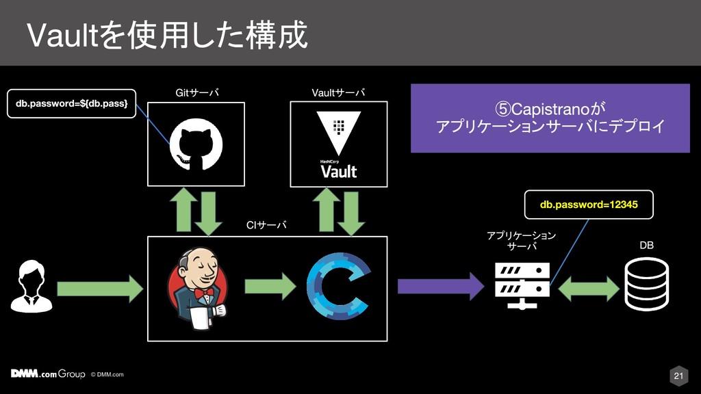 © DMM.com を使用した構成 サーバ アプリケーション サーバ ⑤ が アプリケーション...