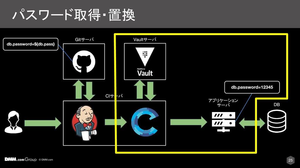 © DMM.com パスワード取得・置換 サーバ サーバ サーバ アプリケーション サーバ