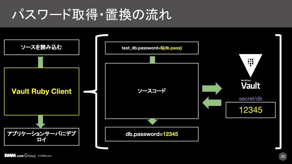 © DMM.com パスワード取得・置換の流れ ソースコード ソースを読み込む アプリケーショ...