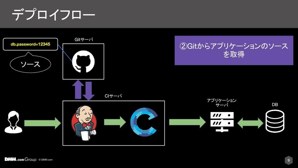 © DMM.com デプロイフロー サーバ アプリケーション サーバ ② からアプリケーション...