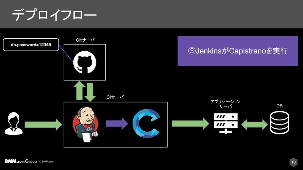 © DMM.com デプロイフロー サーバ アプリケーション サーバ ③ が を実行 サーバ