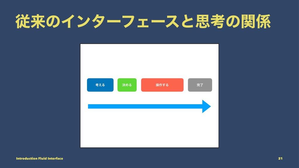 ैདྷͷΠϯλʔϑΣʔεͱࢥߟͷؔ Introduction Fluid Interface ...