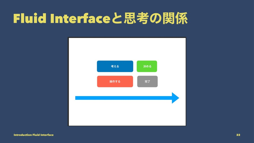 Fluid Interfaceͱࢥߟͷؔ Introduction Fluid Interf...
