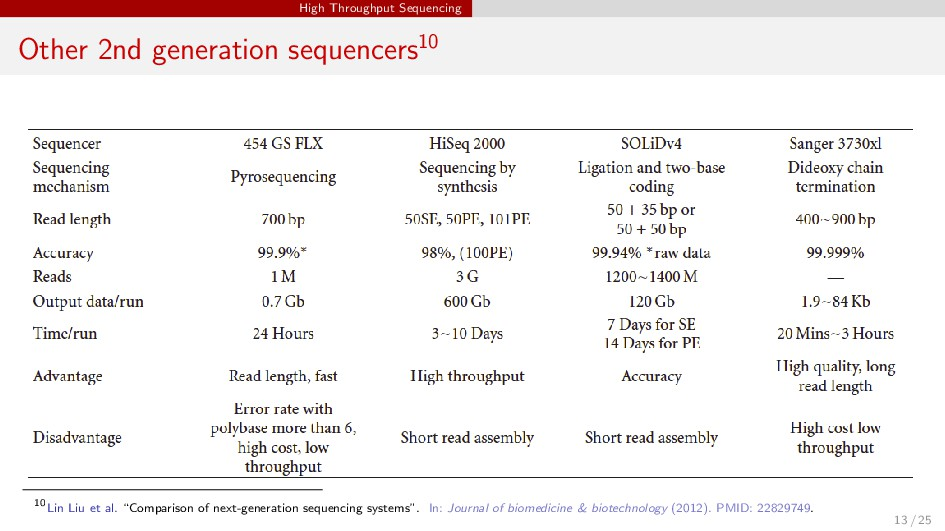 High Throughput Sequencing Other 2nd generation...