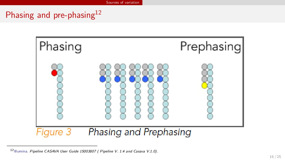 Sources of variation Phasing and pre-phasing12 ...