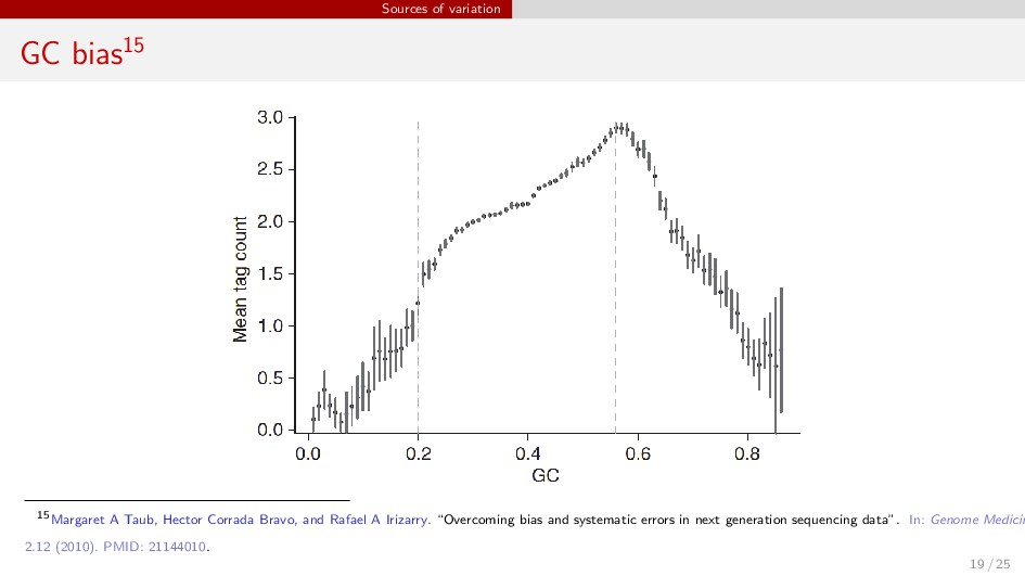 Sources of variation GC bias15 15Margaret A Tau...