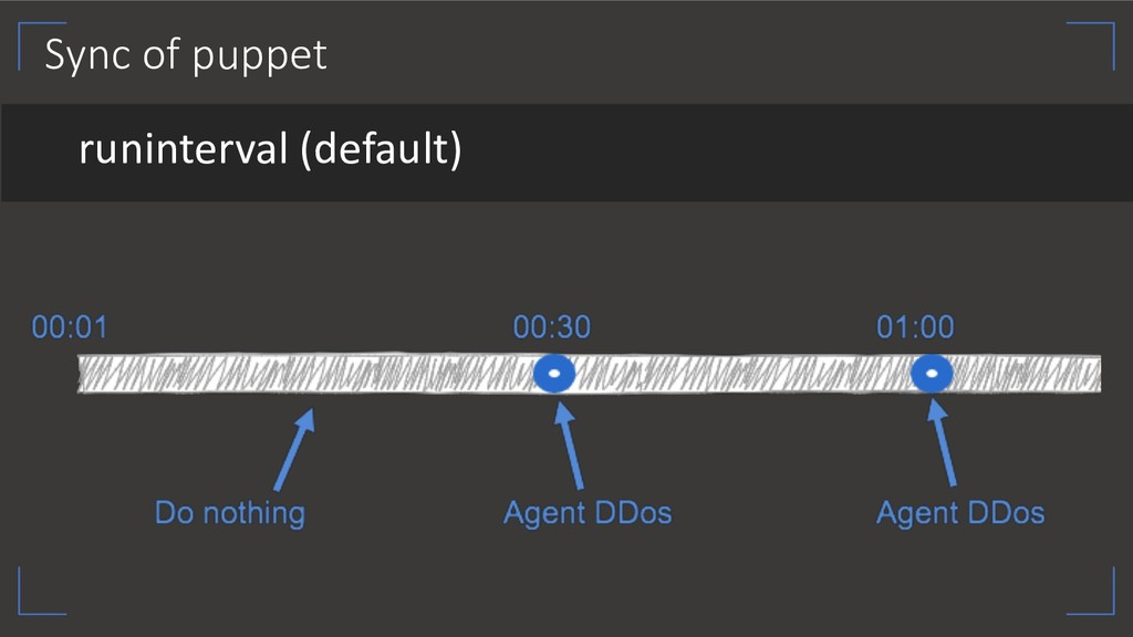 Sync of puppet runinterval (default)