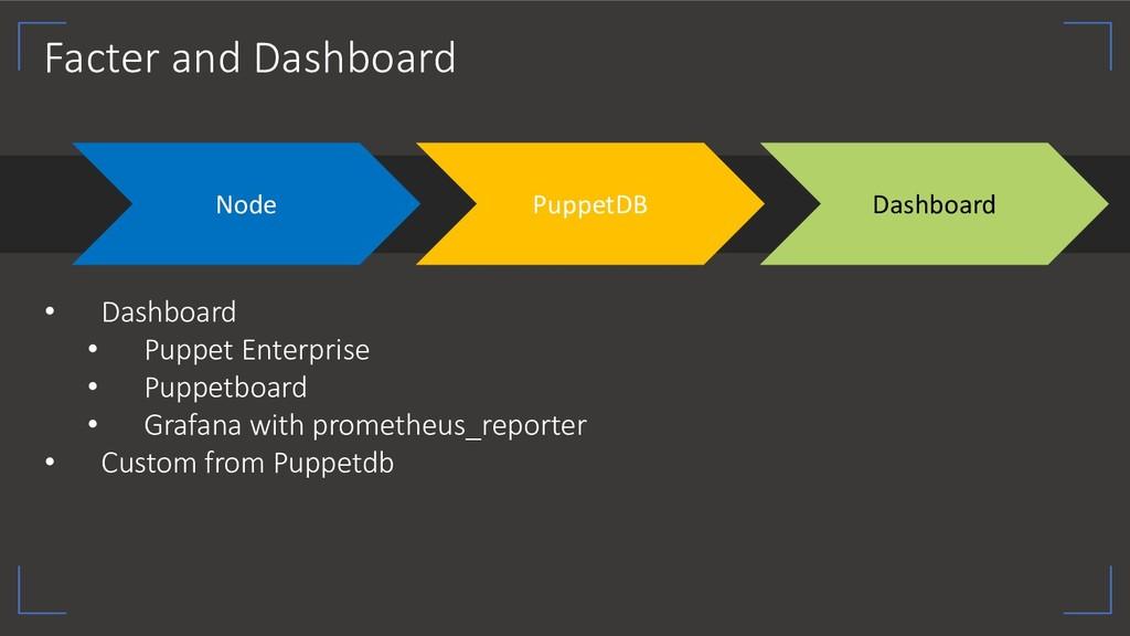 Facter and Dashboard Node PuppetDB Dashboard • ...
