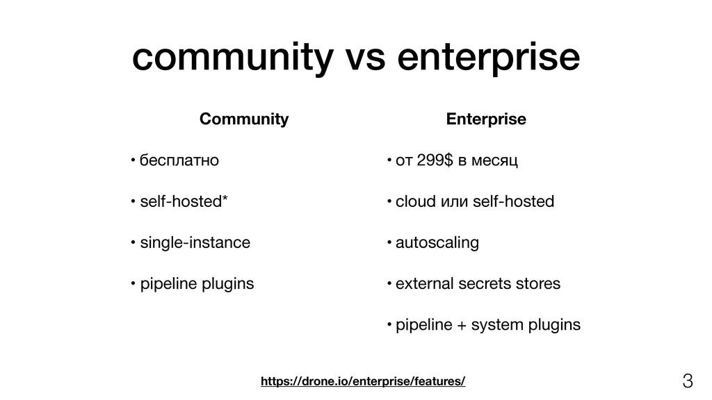 community vs enterprise Community • бесплатно  ...