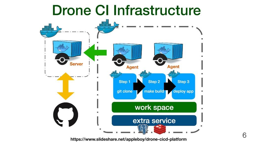 !6 https://www.slideshare.net/appleboy/drone-ci...