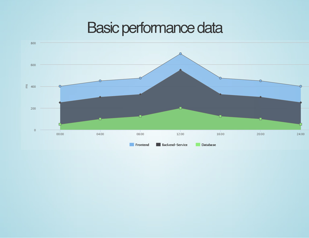Basic performance data ms Frontend Backend‑Serv...
