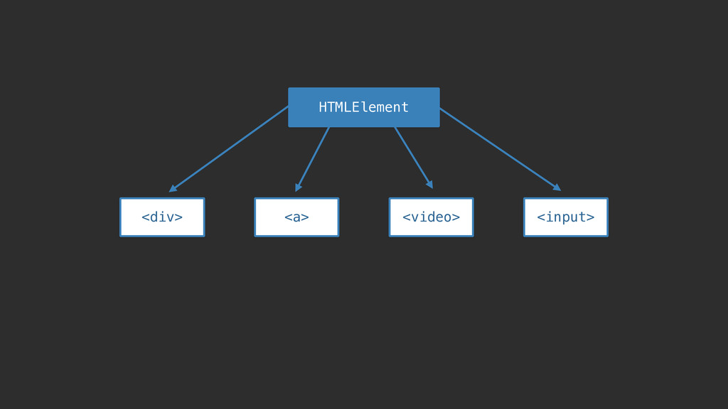 HTMLElement <div> <a> <video> <input>