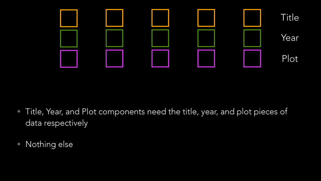 Title Year Plot • Title, Year, and Plot compone...