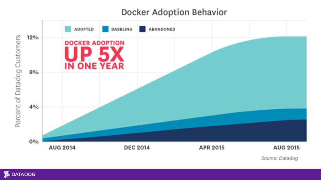Docker Adoption Growth We've see 5x increase of...