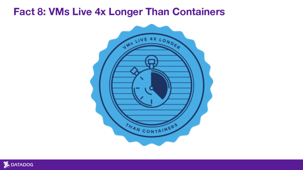Fact 8: VMs Live 4x Longer Than Containers