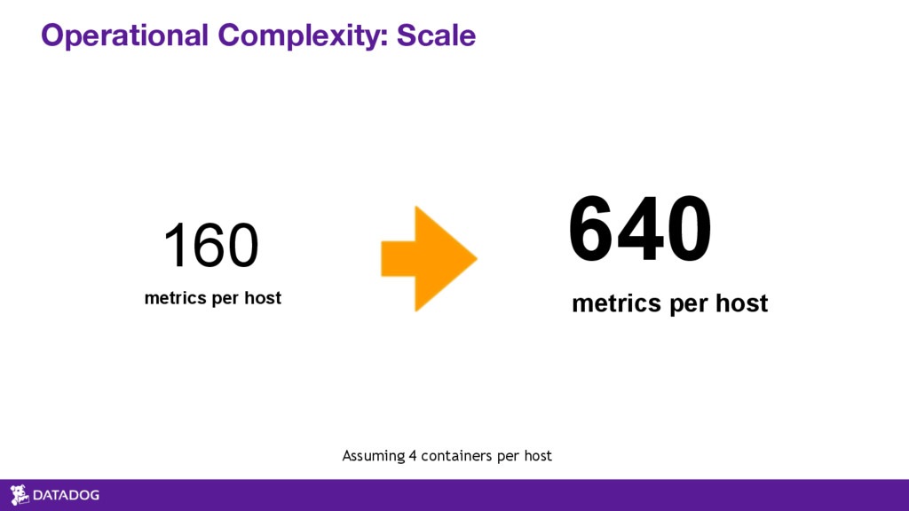 Operational Complexity: Scale 160 metrics per h...