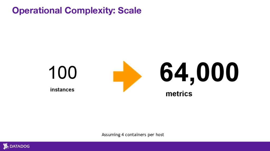Operational Complexity: Scale 100 instances 64,...