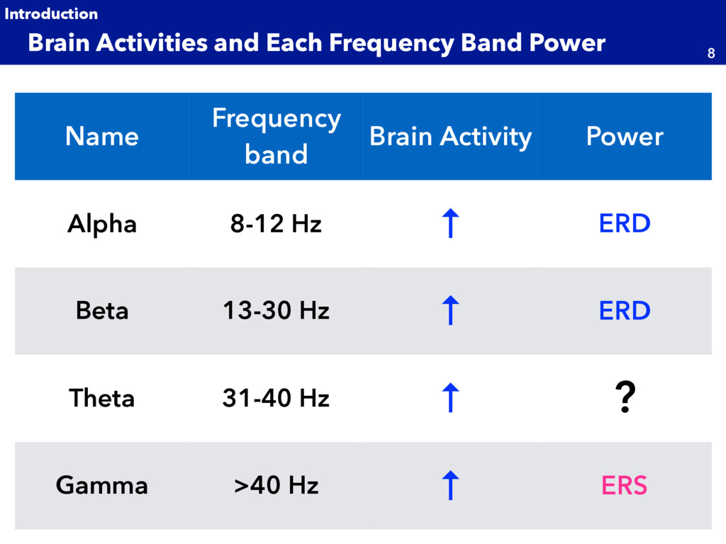 Brain Activities and Each Frequency Band Power ...