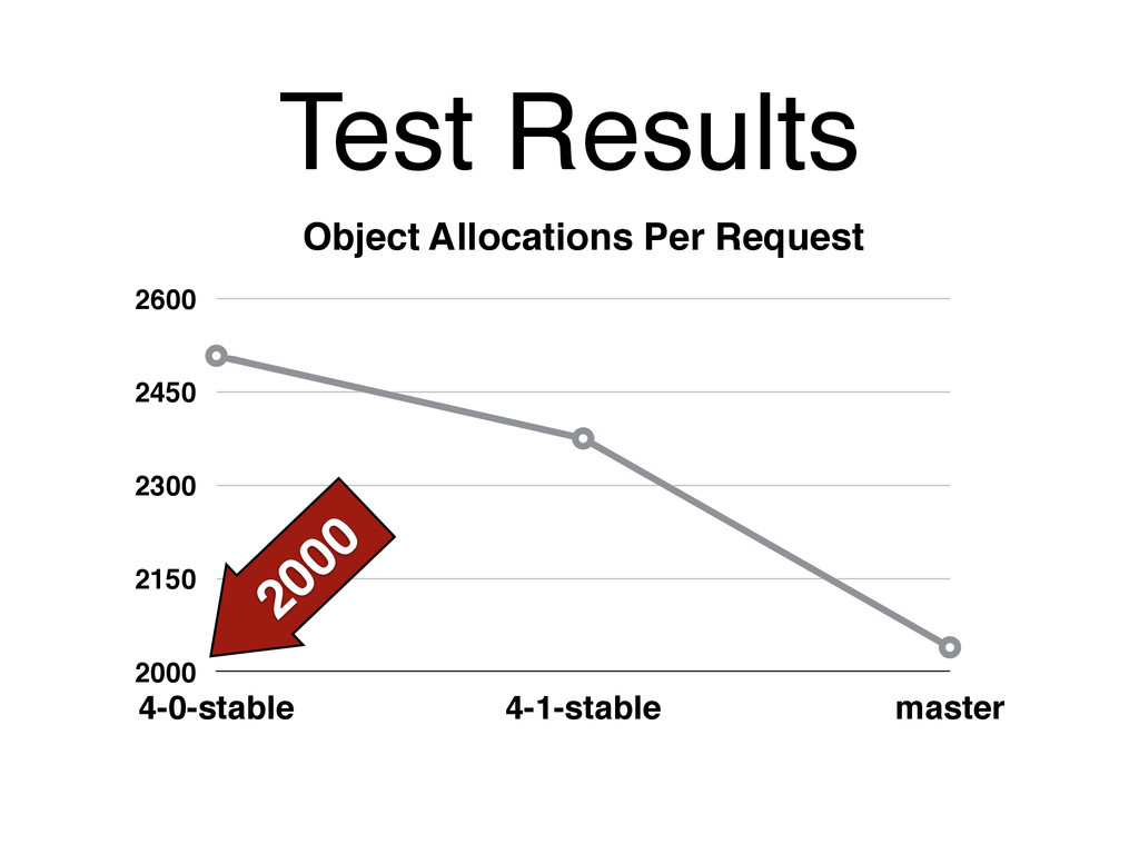 Test Results Object Allocations Per Request 200...