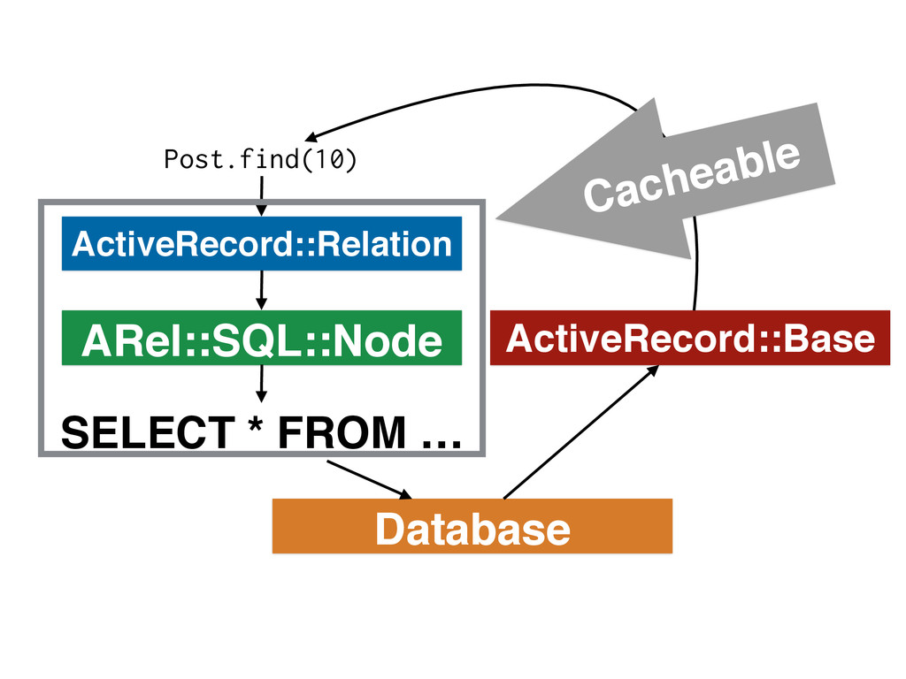 ActiveRecord::Relation Post.find(10) ARel::SQL:...