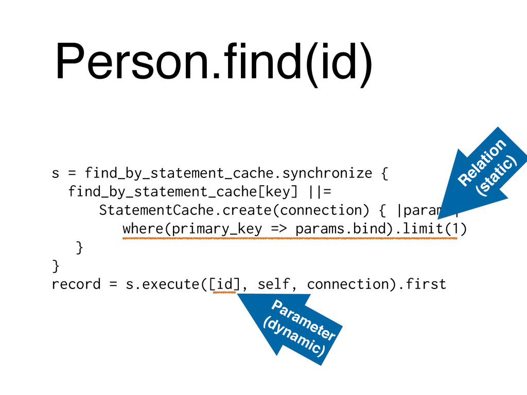 Person.find(id) s = find_by_statement_cache.sync...