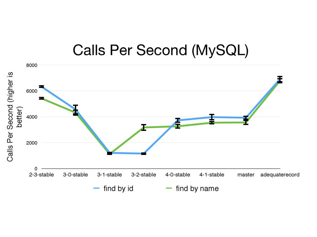 Calls Per Second (MySQL) Calls Per Second (high...