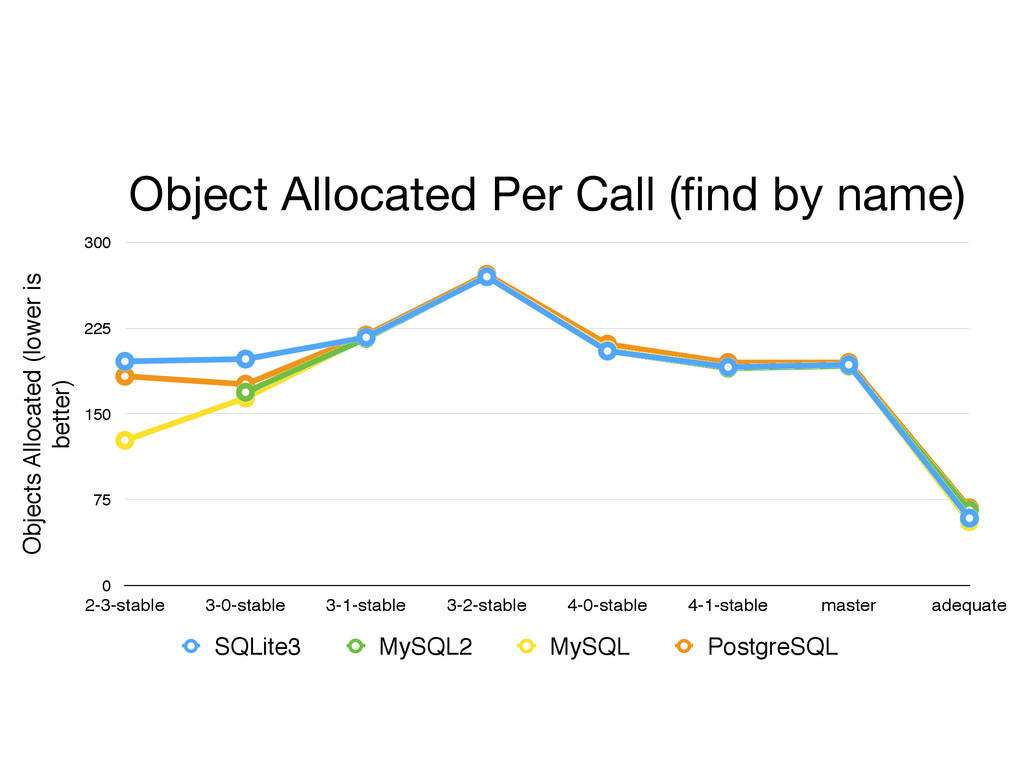 Object Allocated Per Call (find by name) Objects...