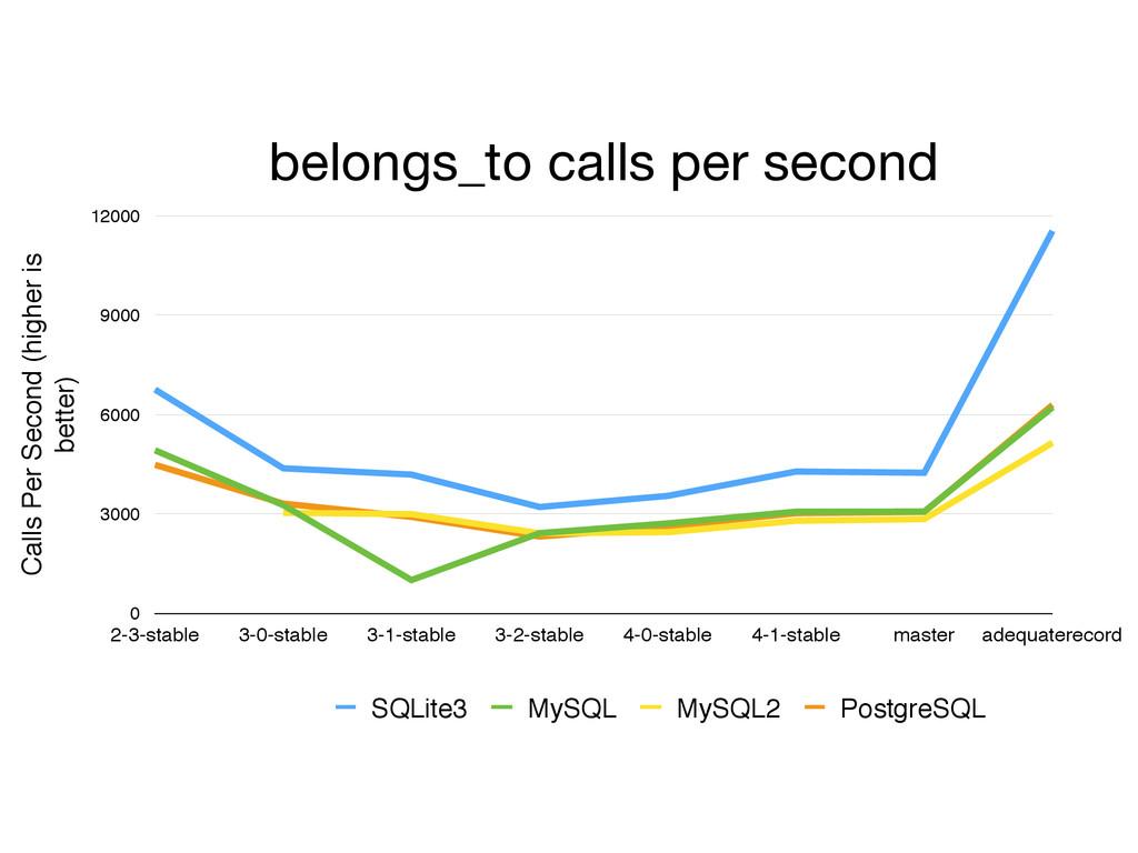 belongs_to calls per second Calls Per Second (h...