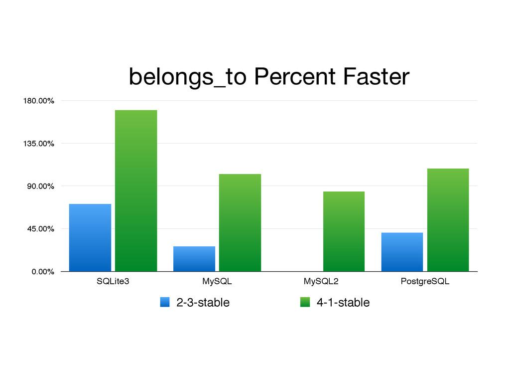 belongs_to Percent Faster 0.00% 45.00% 90.00% 1...