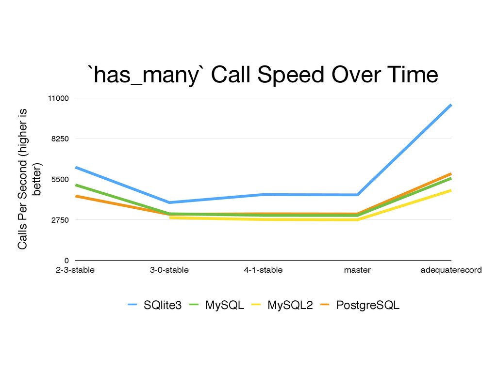 `has_many` Call Speed Over Time Calls Per Secon...