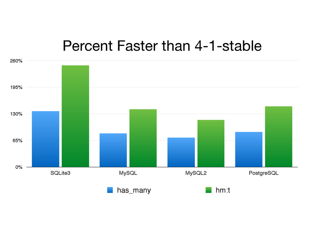Percent Faster than 4-1-stable 0% 65% 130% 195%...