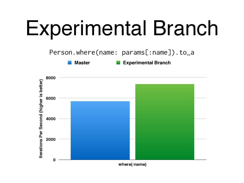 Experimental Branch Person.where(name: params[:...