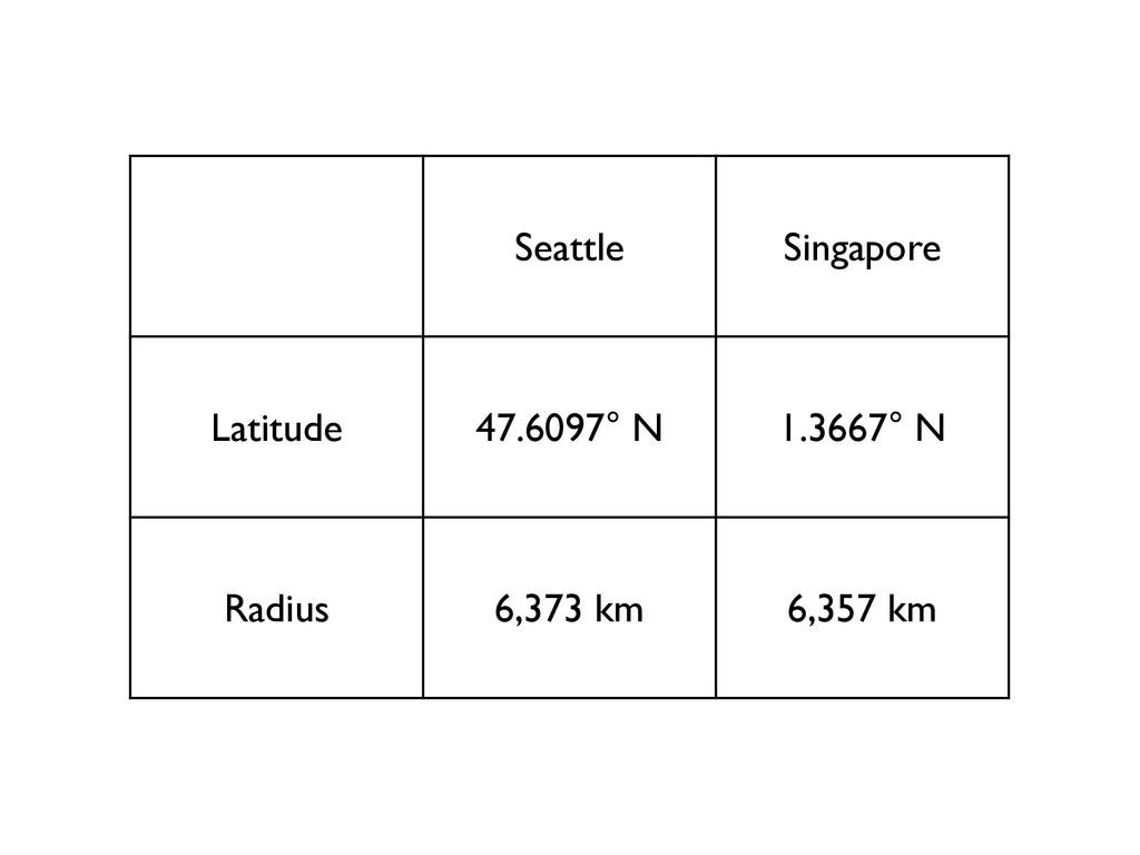 Seattle Singapore Latitude 47.6097° N 1.3667° N...