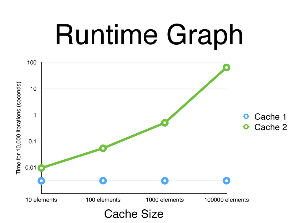 Runtime Graph Time for 10,000 iterations (secon...