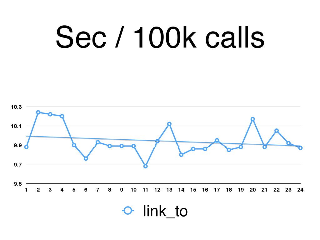 Sec / 100k calls 9.5 9.7 9.9 10.1 10.3 1 2 3 4 ...