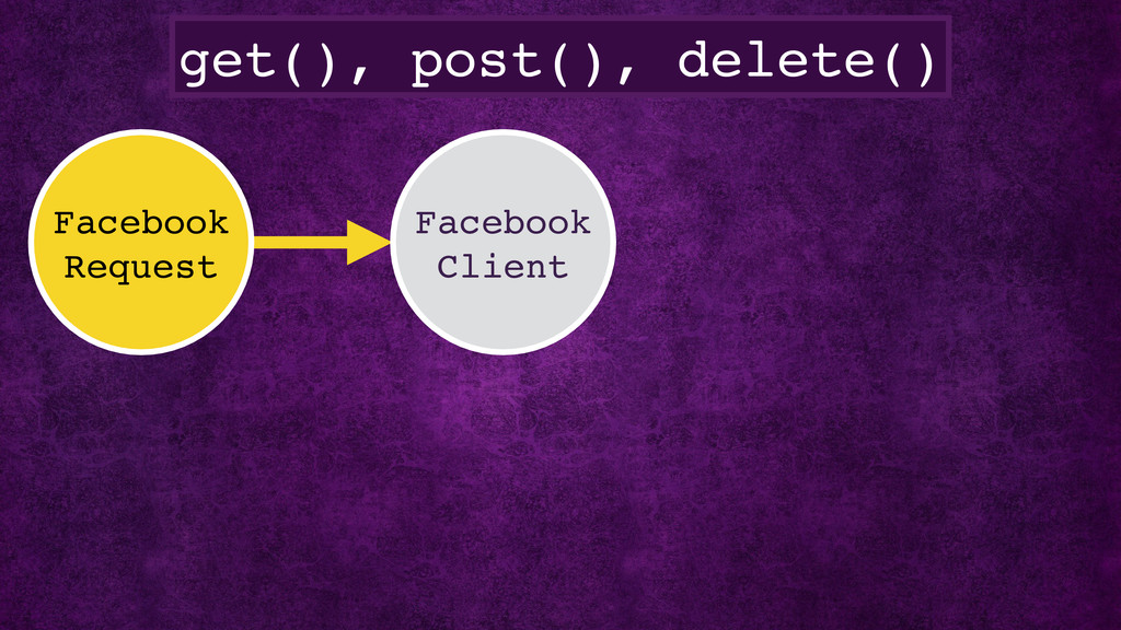 get(), post(), delete() Facebook Request Facebo...