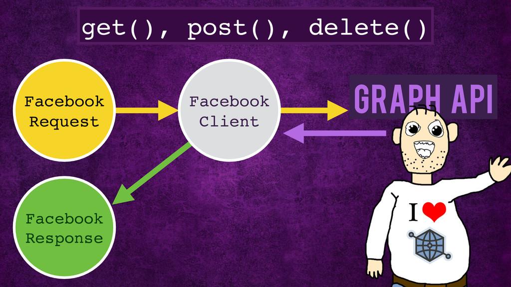 get(), post(), delete() Facebook Request Facebo...