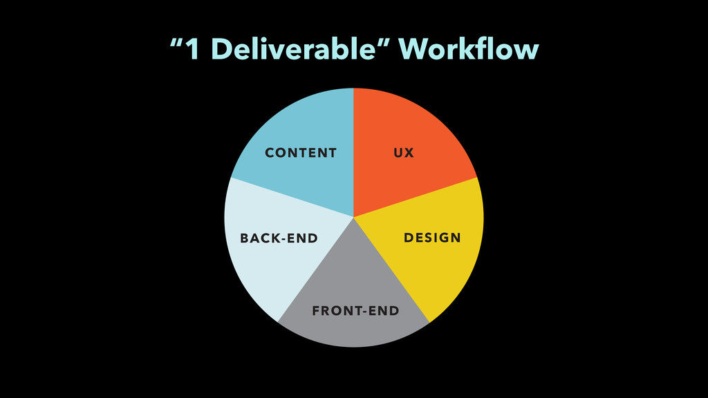"CONTENT UX FRONT-END DESIGN BACK-END ""1 Deliver..."