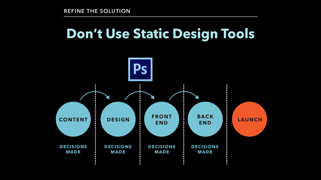 Don't Use Static Design Tools REFINE THE SOLUTI...
