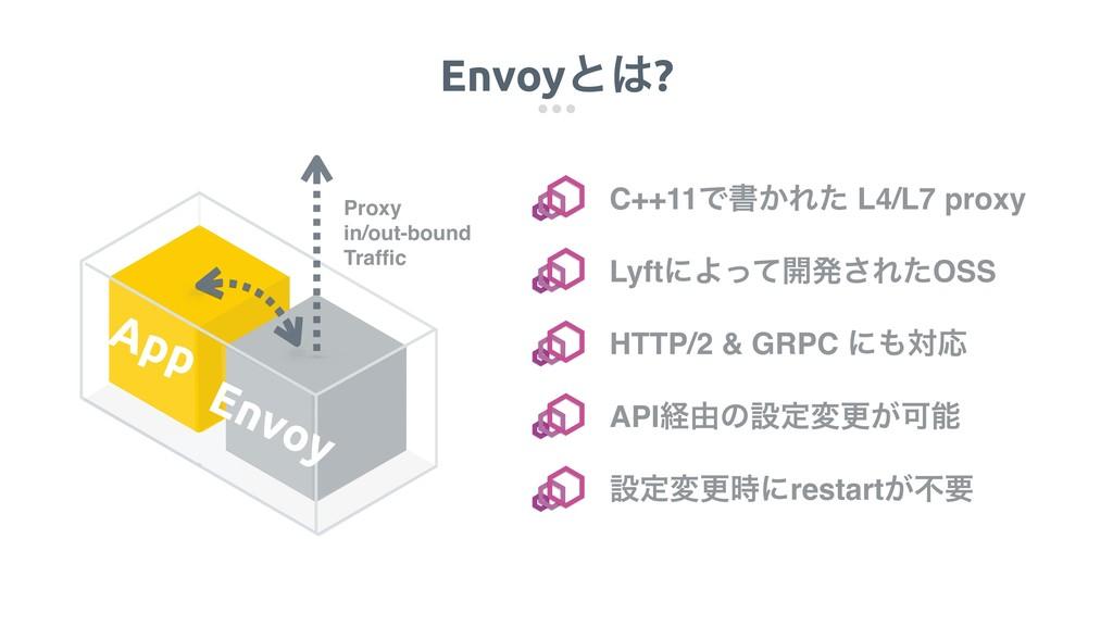 Envoyͱ? App Envoy C++11Ͱॻ͔Εͨ L4/L7 proxy Lyftʹ...