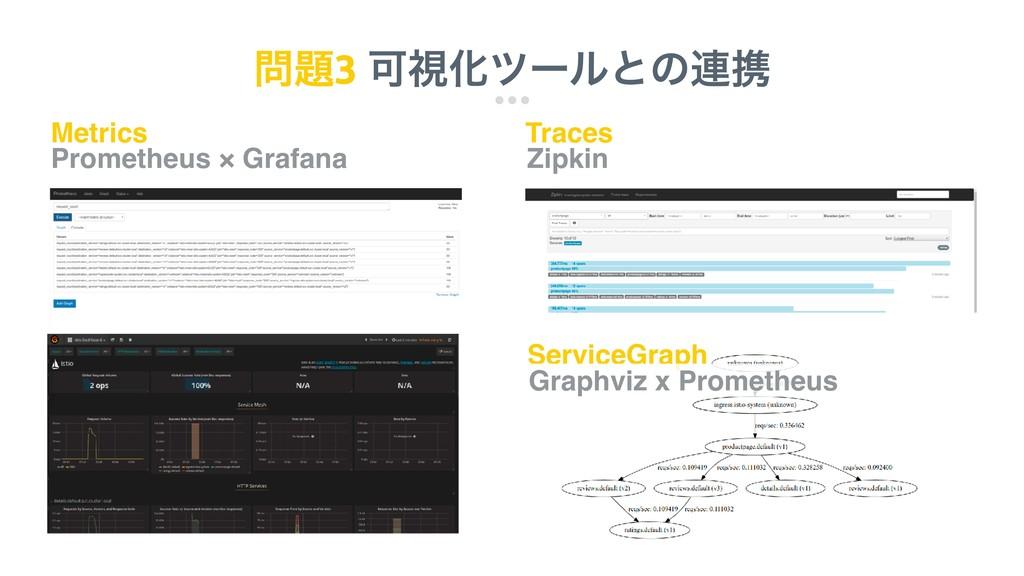 3 ՄࢹԽπʔϧͱͷ࿈ܞ Metrics Traces Prometheus × Graf...