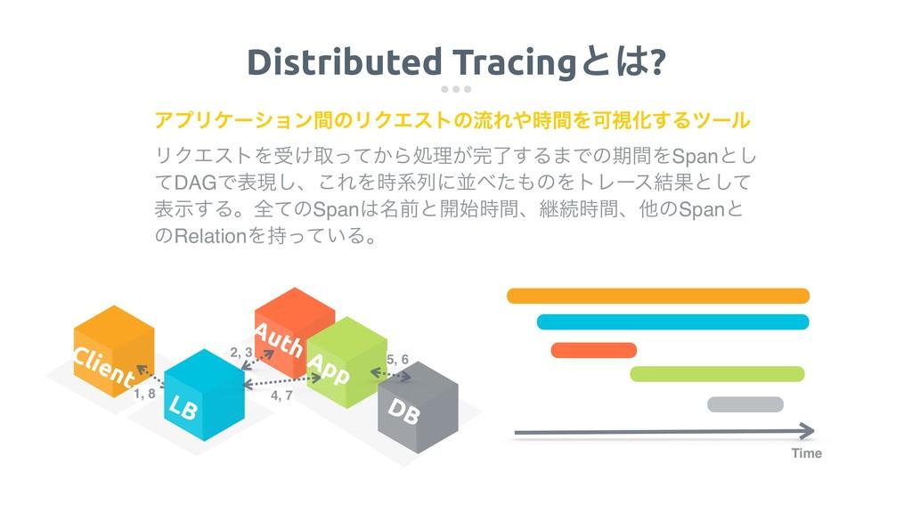 Distributed Tracingͱ? ϦΫΤετΛड͚औ͔ͬͯΒॲཧ͕ྃ͢Δ·Ͱͷظ...
