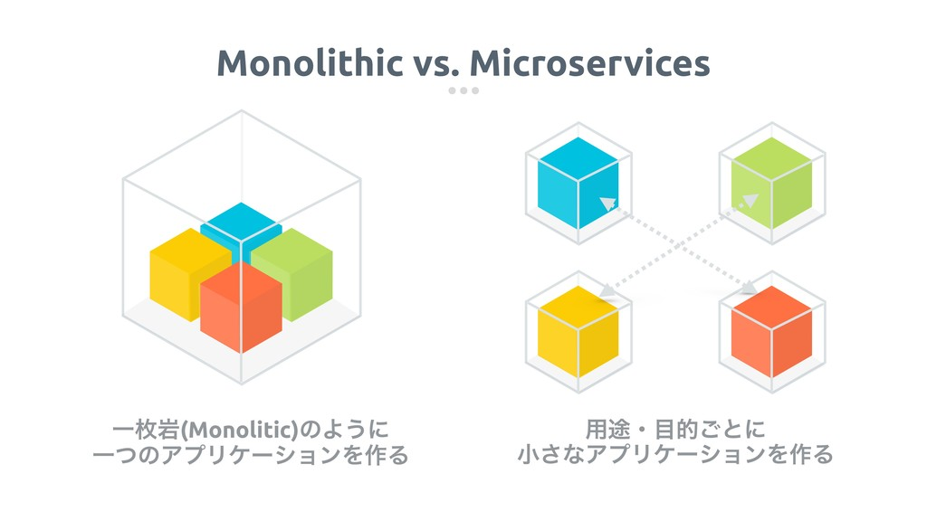 Monolithic vs. Microservices ༻్ɾ໨త͝ͱʹ খ͞ͳΞϓϦέʔγ...