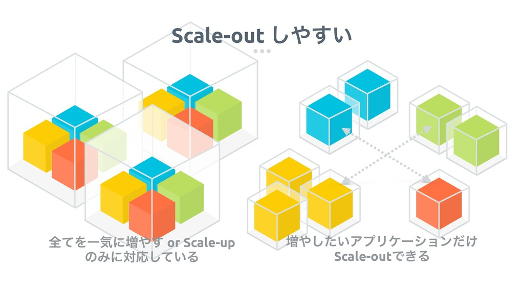 Scale-out ͍͢͠ ૿͍ͨ͠ΞϓϦέʔγϣϯ͚ͩ Scale-outͰ͖Δ શͯΛ...