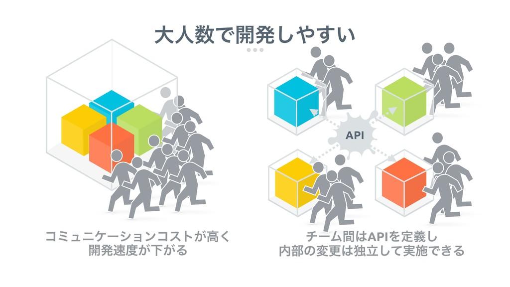 େਓͰ։ൃ͍͢͠ API API νʔϜؒAPIΛఆٛ͠ ෦ͷมߋಠཱ࣮ͯ͠ࢪͰ͖Δ...