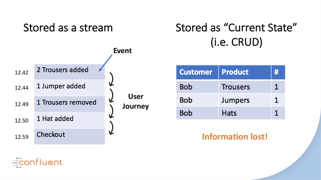 """Stored as a stream Stored as """"Current State"""" (i..."""