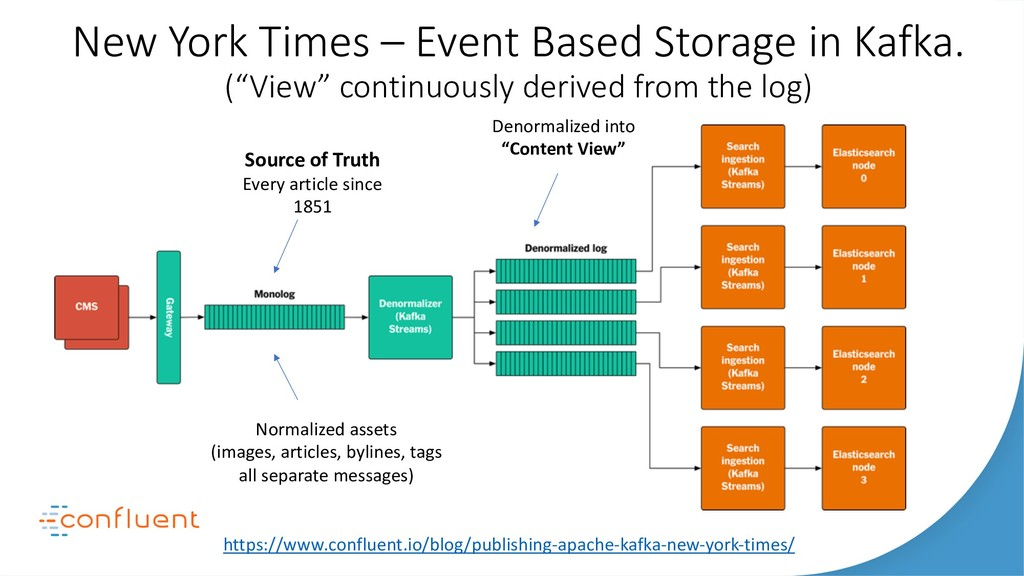 New York Times – Event Based Storage in Kafka. ...