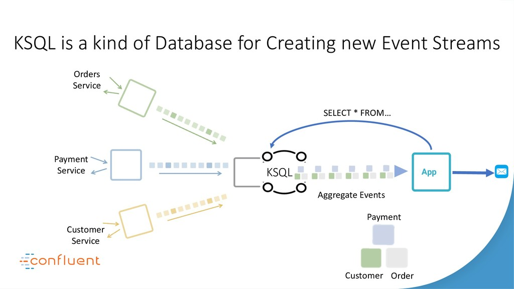 KSQL is a kind of Database for Creating new Eve...